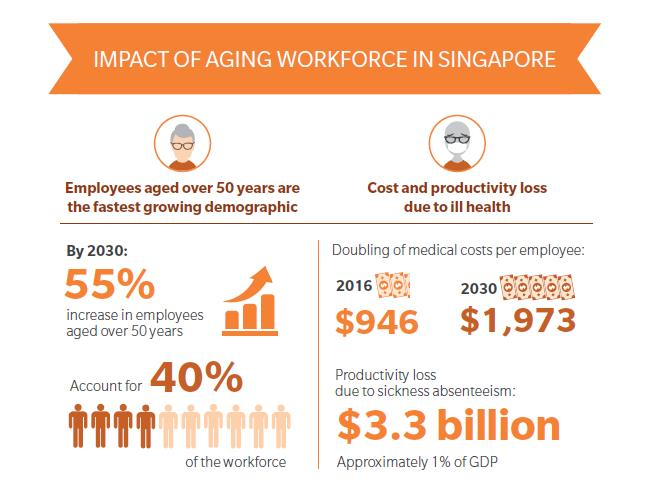 impact of aging workforce in Singapore