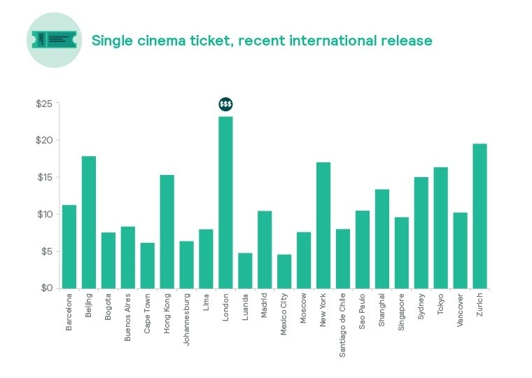 Cost Comparison of Single Cinema Ticket - Cost of Living 2019