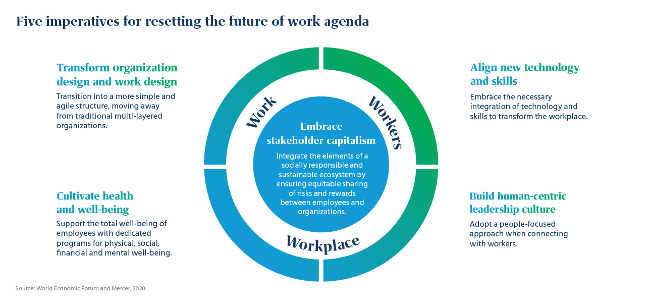 5 imperatives for resetting the future of work