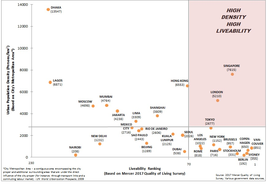 correlation between a highly dense city and a high living standard