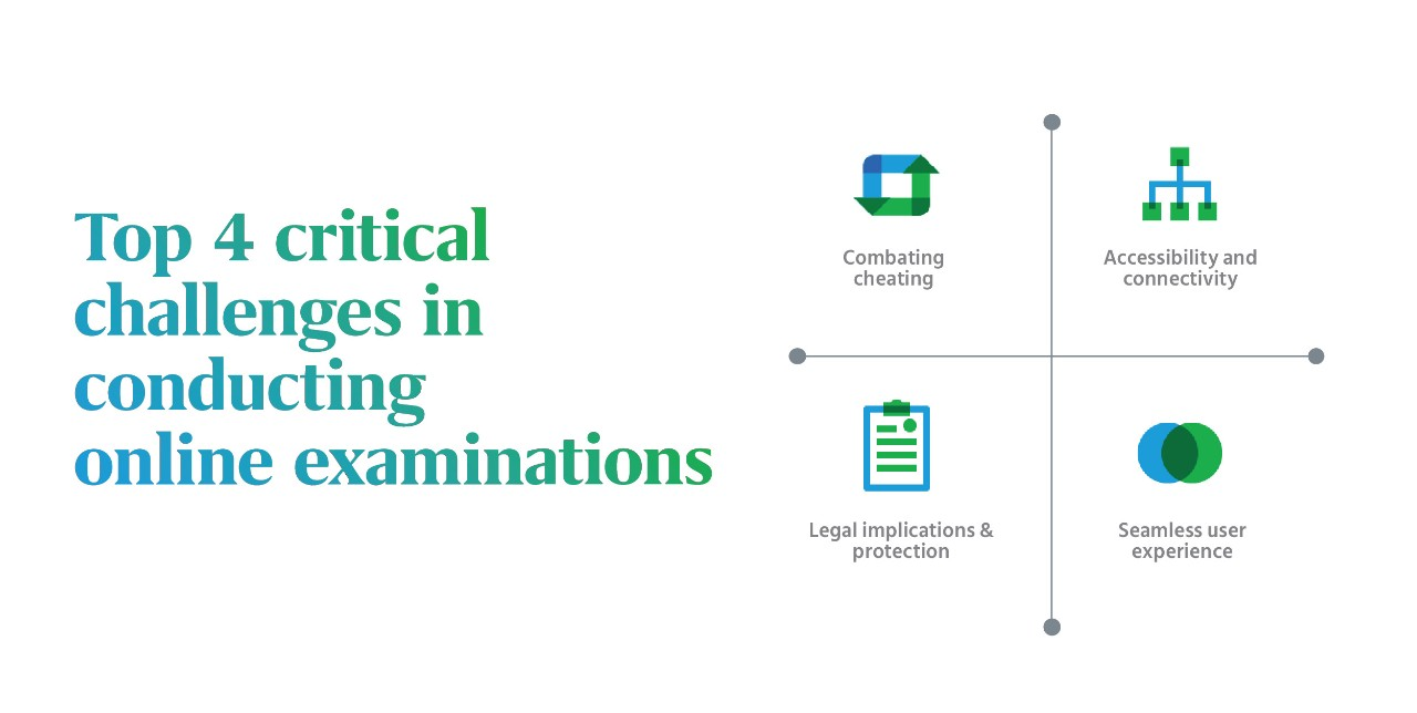 Top 4 critical challenges in conducting online examinations